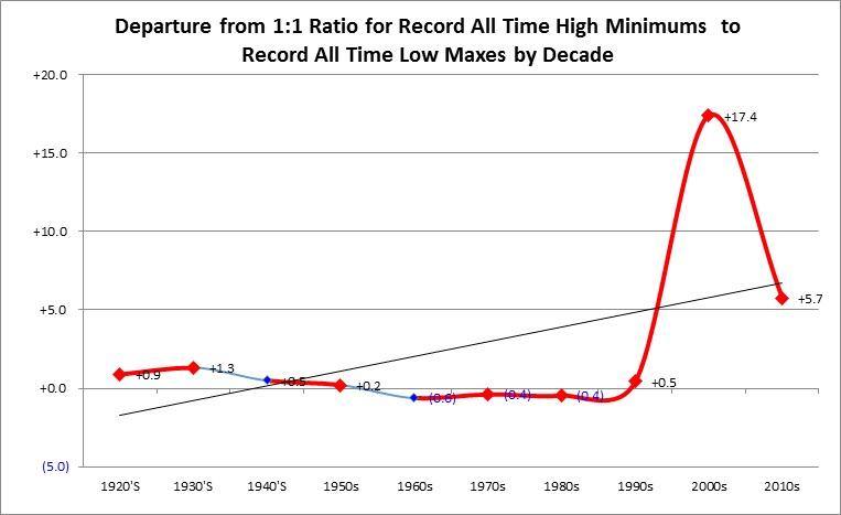 AHMNLMX decades chart