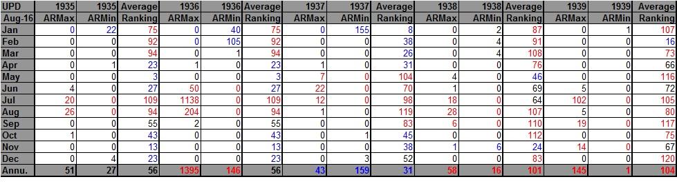 AHMXLMN 1935-1939