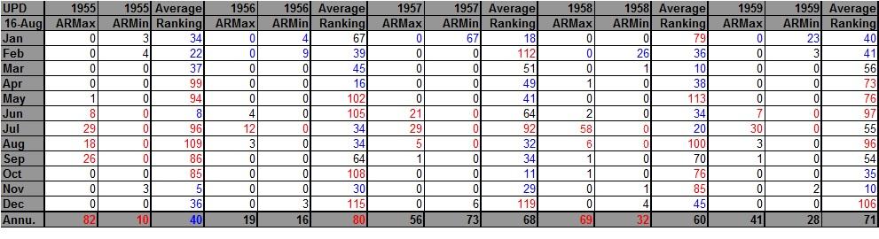 AHMXLMN 1955-1959
