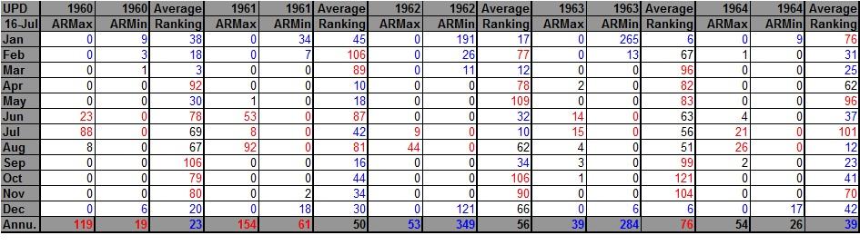 AHMXLMN 1960-1964