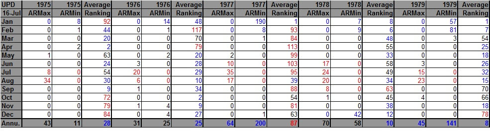 AHMXLMN 1975-1979