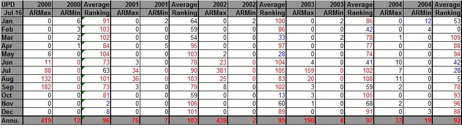 AHMXLMN 2000-2004