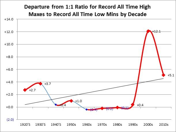 AHMXLMN Decades Chart
