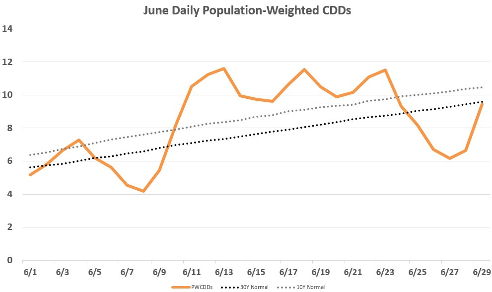 June cooling degree days