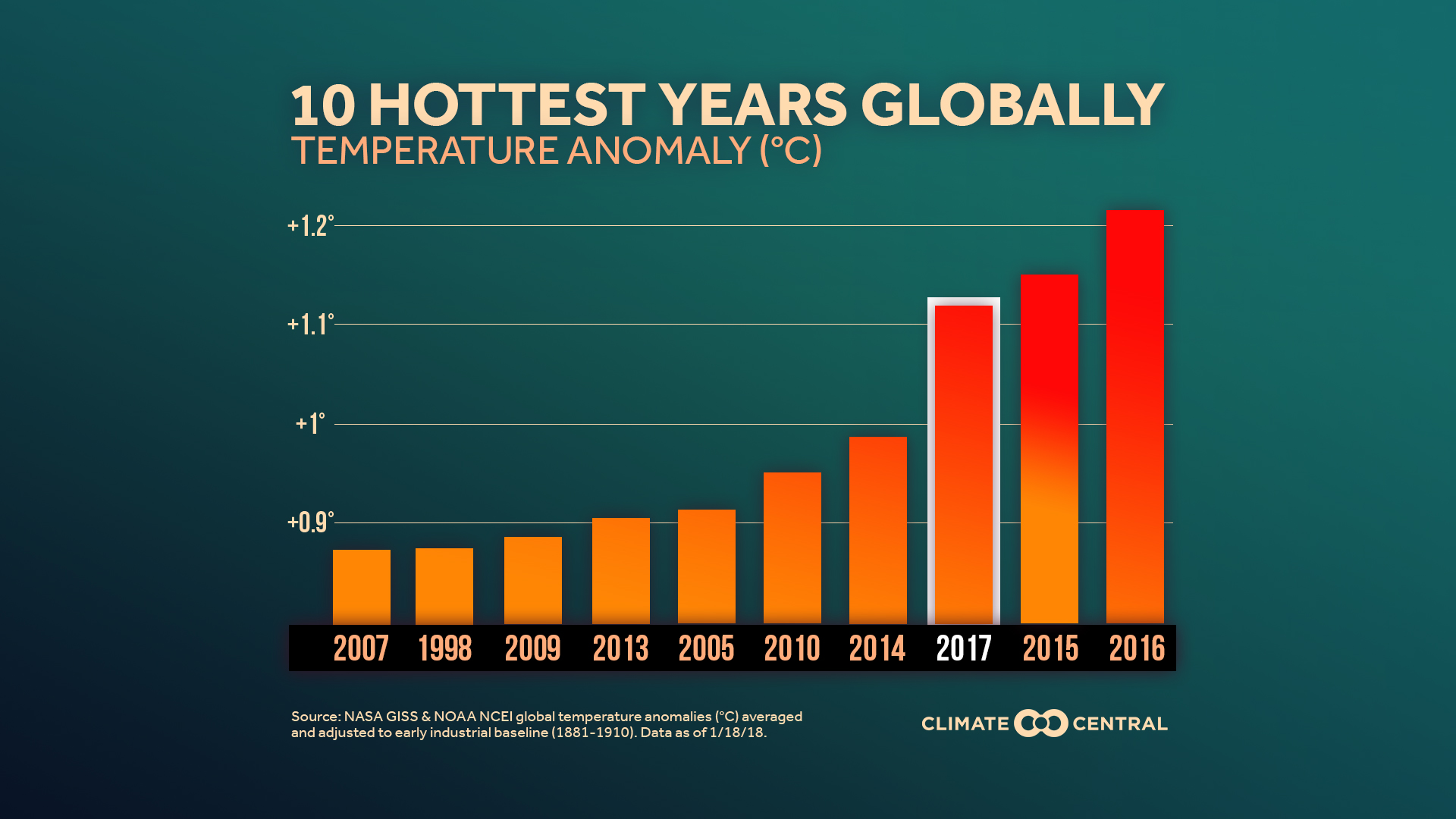 global temperatures rising each year Two key climate change indicators -- global surface temperatures and arctic sea ice extent -- have broken numerous records through the first half of 2016.